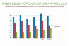WYNIKI-EGZAMINÓW-GIMNAZJALNYCH-W-ROKU-2017-424-x-600