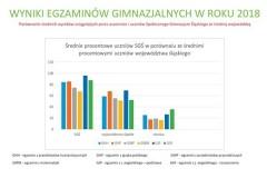 WYNIKI-EGZAMINÓW-GIMNAZJALNYCH-W-ROKU-2018-424-x-600